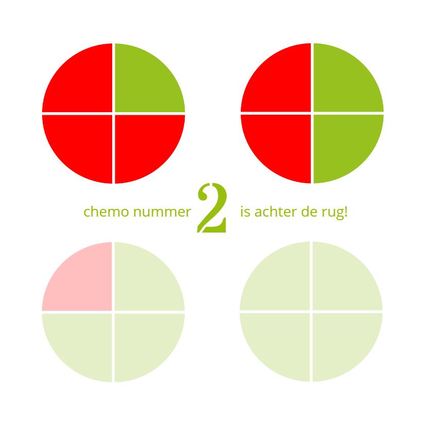Beterschapskaarten - chemokuur kanker serie 8